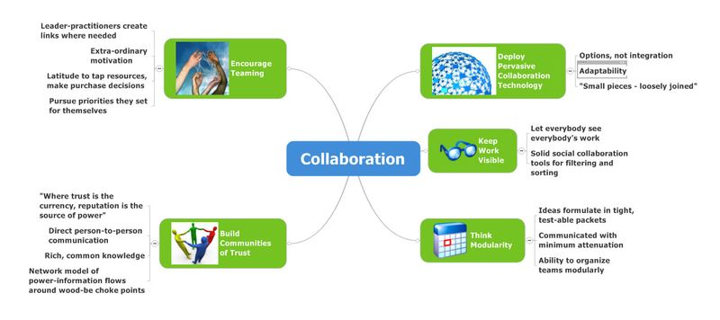 CollaborationMindMap2