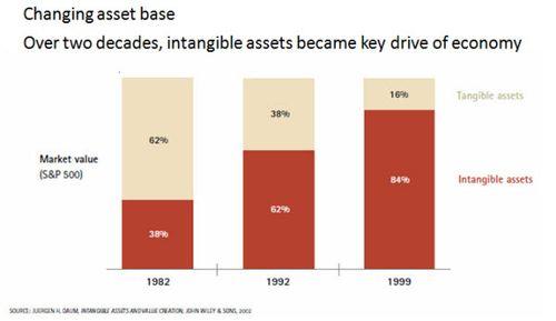 Changing Asset Base