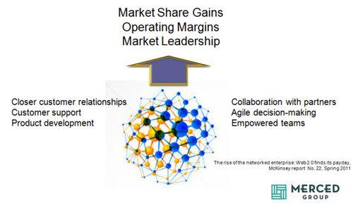 NetworkedOrganization