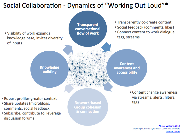collaboration and team dynamics analysis of Examining the team dynamics and environment at firms ranging from royal bank of scotland to nokia to marriott,  as team size grows, collaboration diminishes.