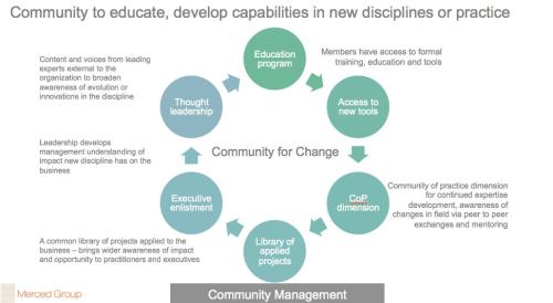 Communities for Change