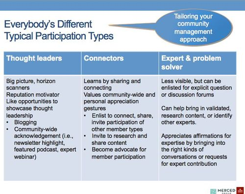 Patterns of Participation